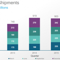 Qualcomm MSM chip shipments 2016