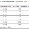 Top tablet vendors in Q1 2016