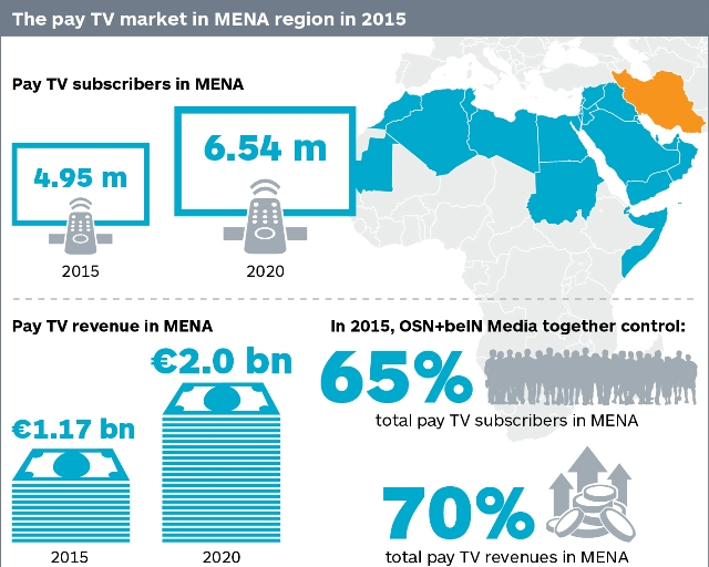 Pay TV revenues in Middle East to reach €2 bn in five years