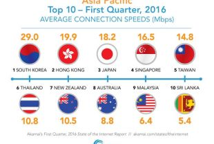 Broadband speed in Asia Pacific in Q1 2016