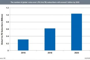 VoLTE subscriber forecast