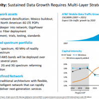 AT&T Multi-Layer Strategy for growth