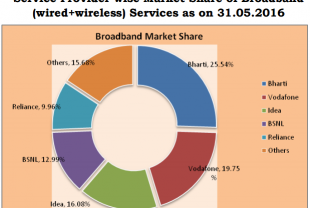 Broadband market share in May 2016