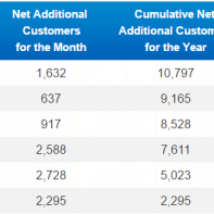 China Mobile 4G subscriber base for June
