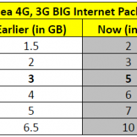 Idea 4G, 3G BIG Internet Packs
