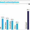 Mobile broadband subscriptions in 2015