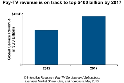 BRIC countries drive Pay TV revenue