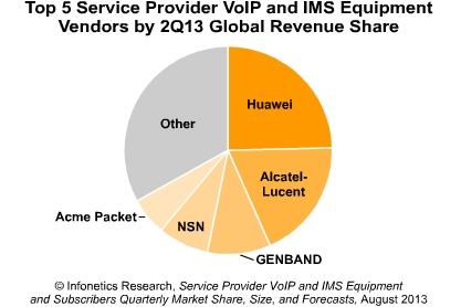 Carrier VoIP IMS market surges 30 percent in 2Q13