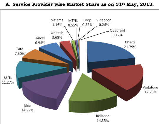 top 10 telecom service providers in May 2013