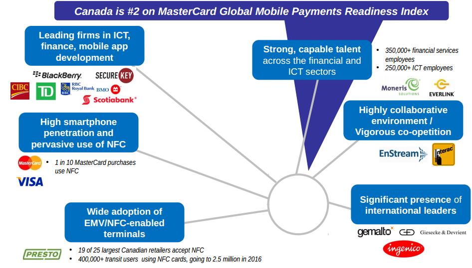 mobile payment ecosytem