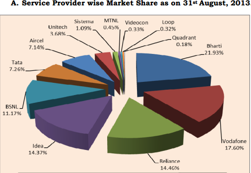 Mobile subscriber base August 2013