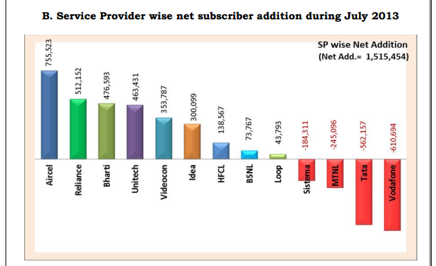 mobile user net addition in July 2013