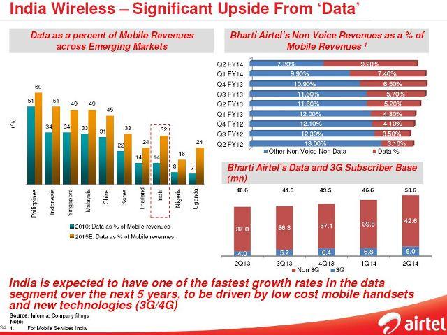 Airtel data revenue growth in 9 quarters