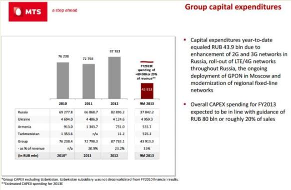 Group Capital Expenditure