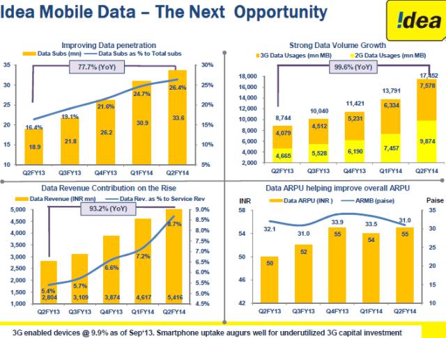 Idea Cellular data growth