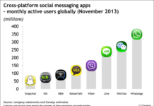 Cross Platform social messaging apps