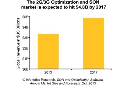 SON market size
