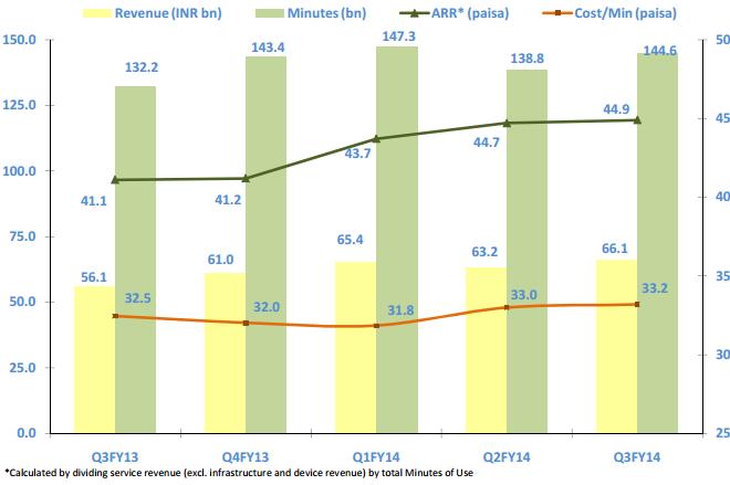 Idea Cellular revenue analysis