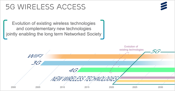 Ericsson 5G at MWC 2014