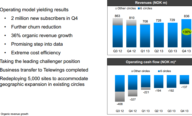 Uninor India revenue in Q4