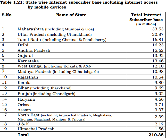 mobile Internet users in India data Sept 2013