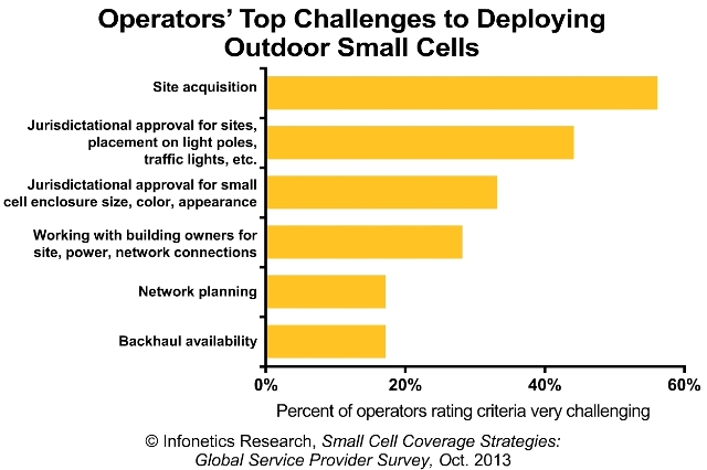 2013-Infonetics-Small-Cell-Outdoor-Coverage-Survey-Chart