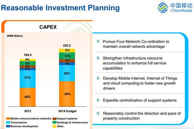 China Mobile Capital spending for 2014