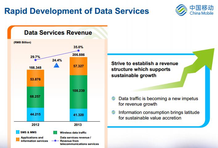 China Mobile data revenue 2013