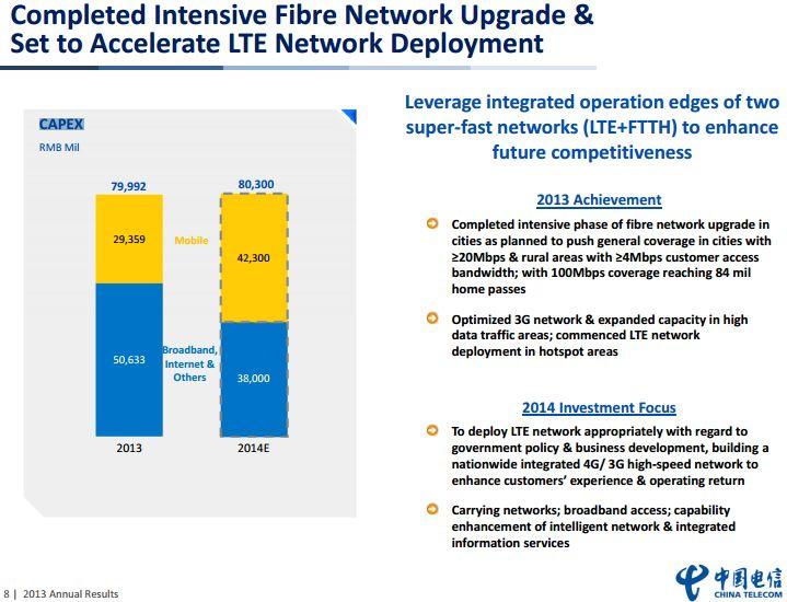 China Telecom Capex for 2014