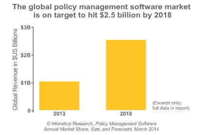 Huawei held policy management revenue lead in 2013, followed closely by Ericsson