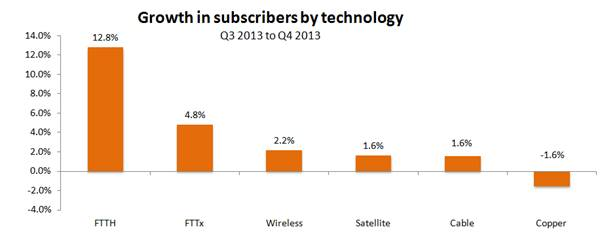 Broadband growth based on technology last year by Broadband World Forum
