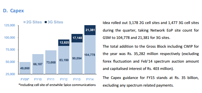 Idea Cellular Capex for Q4 FY 2014