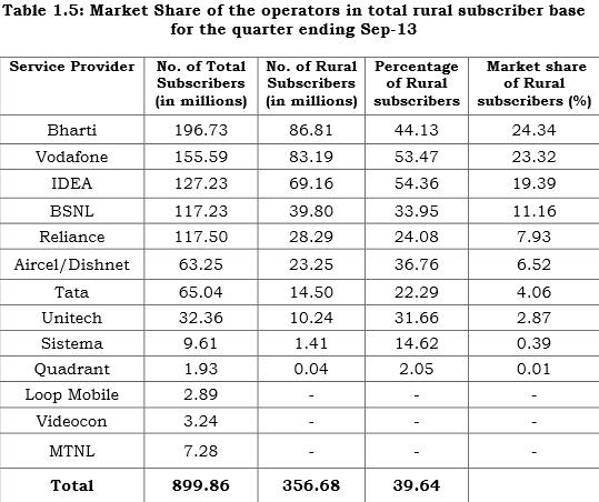 India telecom rural subscriber base in 2013 Septmber