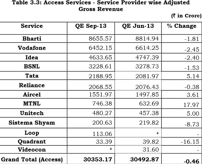 Indian telecom operator revenue in September quarter 2013