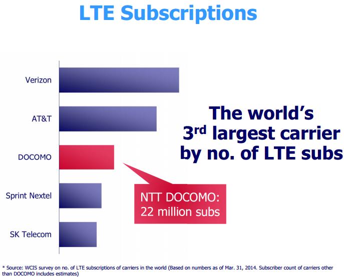 Top LTE telecom operators in the world