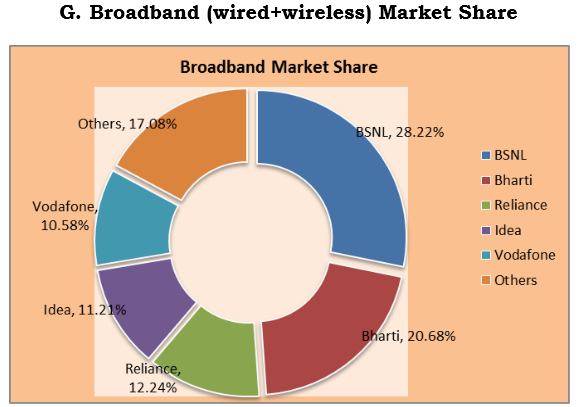 Broadband market share chart