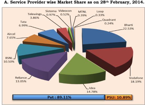 Indian mobile operator market share chart February 2014 from TRAI