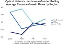 Optical Network Hardware report for Q1