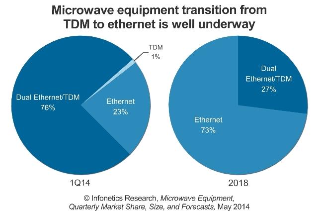 microwave equipment market Q1 2014