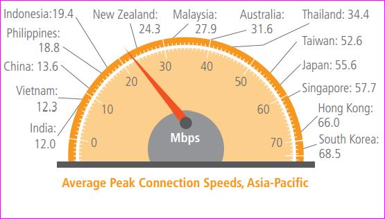 Broadband peak speed in India and Korea