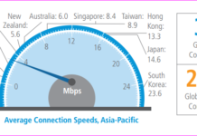 Broadband speed in India