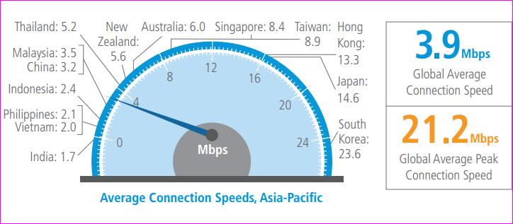 Broadband speed in India