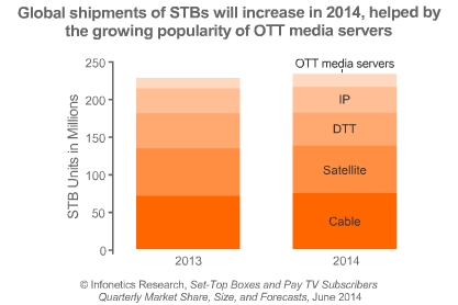 Cable STB market 2014