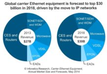 Carrier Ethernet Equipment market