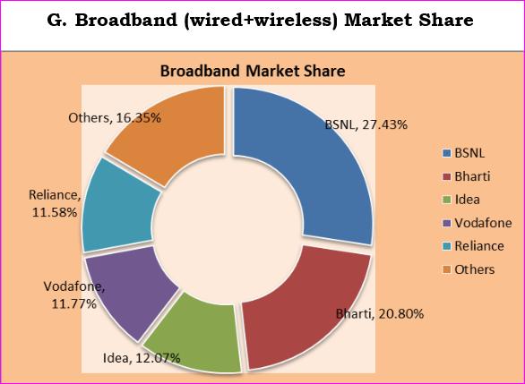 Indian broadband service providers April 2014