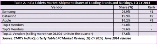 Indian tablet market share Q1 2014