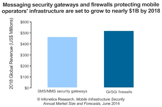 Mobile SMS security market size