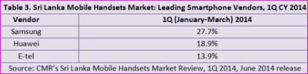 Sri Lanka smartphone market share in Q1 2014