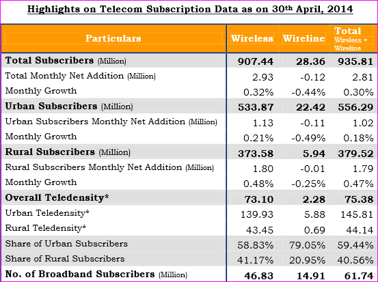 Telecom subscriber data for April 2014 from TRAI