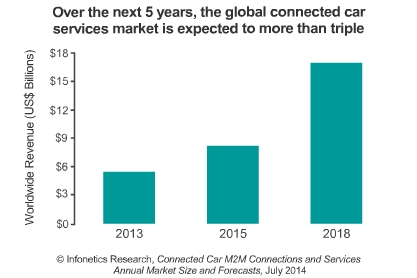 Connected car service providers to reap $17B in 2018